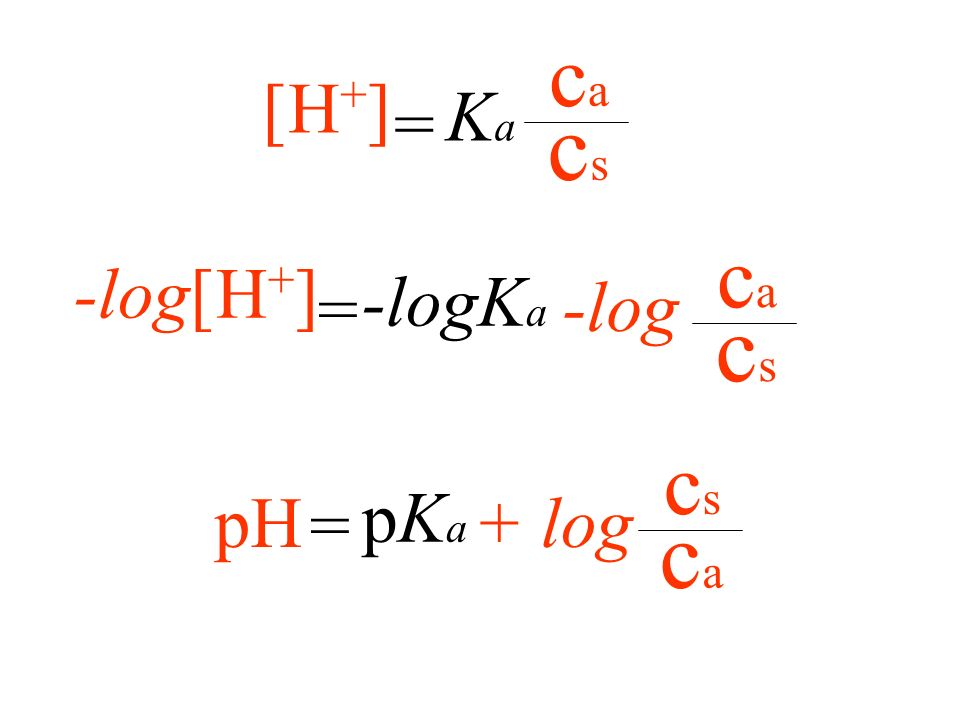 cs ca = Ka [H+] cs ca -log[H+] -logKa = -log ca cs pH pKa = + log